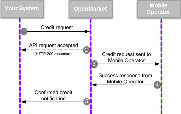 Making Mobile Crediting Requests