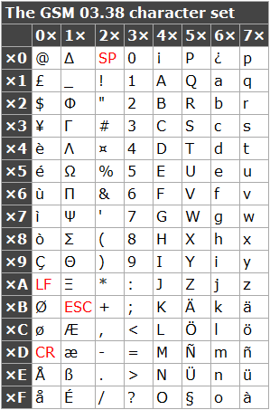 Latin-1 character set  sc 1 st  OpenMarket & Character sets and encodings