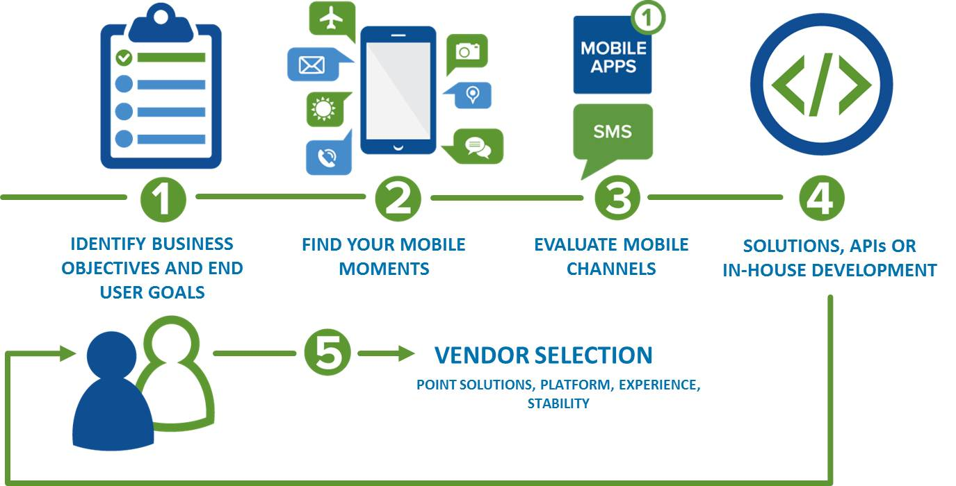 5 Steps for Creating a B2B Mobile Strategy | OpenMarket