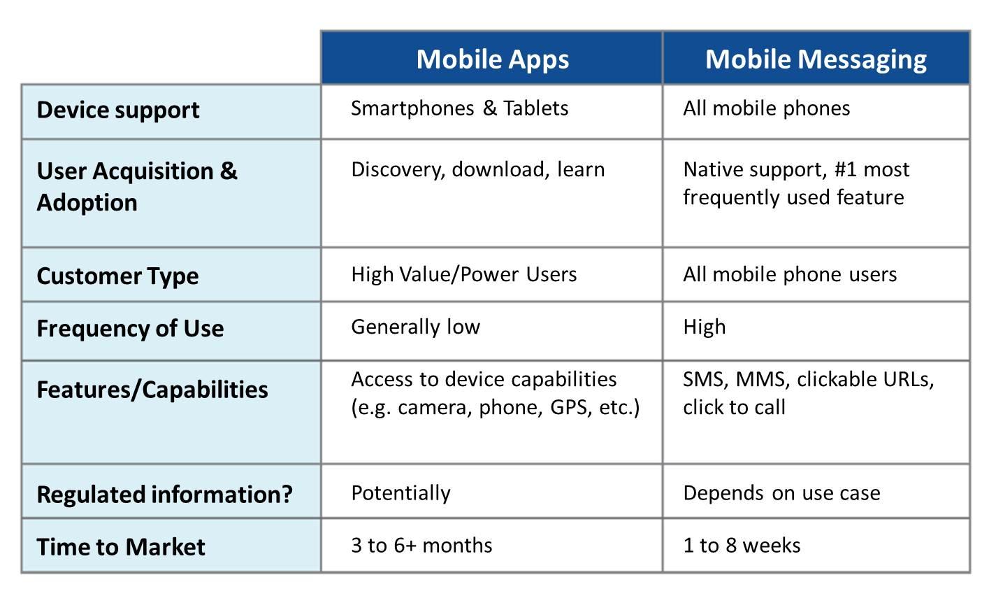 Apps-vs_messaging