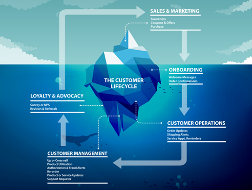 Figure 2 Companies can use SMS across the entire organisation and throughout the entire customer journey