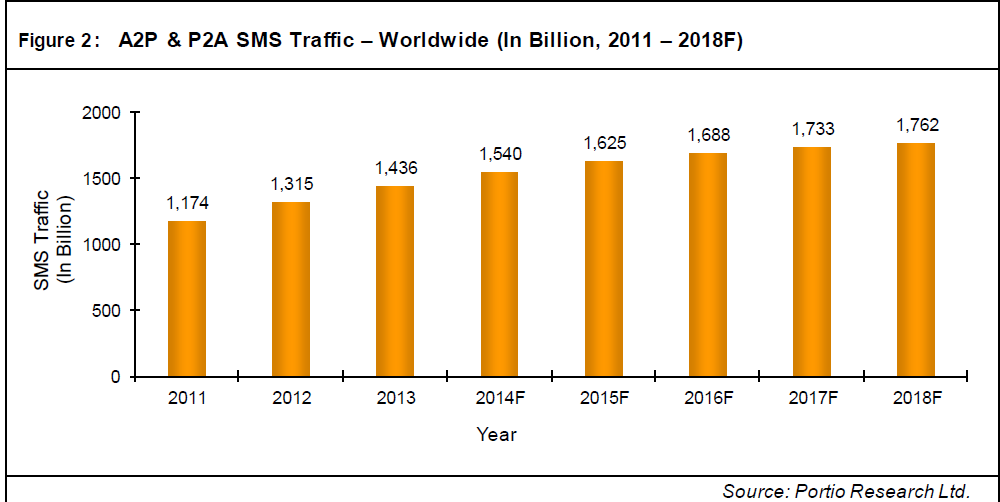 A2P messaging traffic is growing globally.