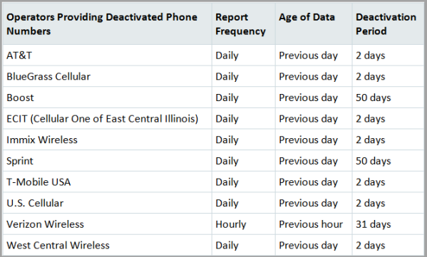 Top 3 Findings on US Deactivated Phone Numbers | OpenMarket