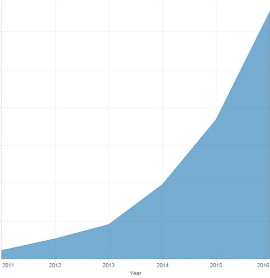 message-volume-chart.jpg