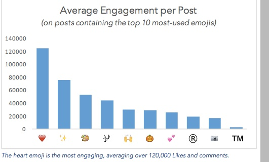 Emoji engagement