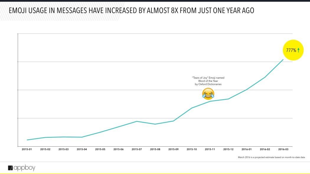 emoji usage growth