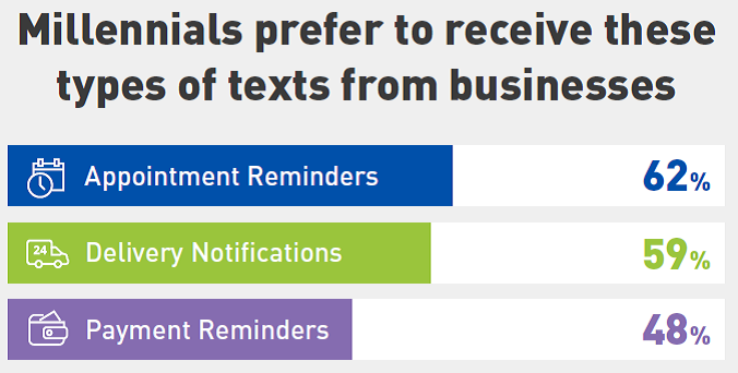 millennials-prefer-texting