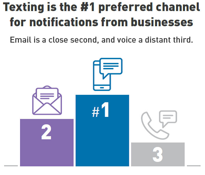 texting-preferred-channel