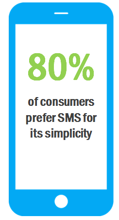 consumers-prefer-sms
