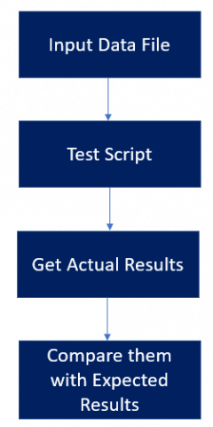 Flow of data through test scripts