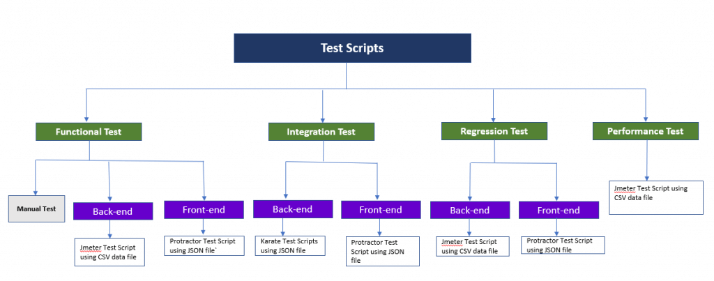 Hierarchical organisation of test scripts