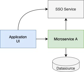 Application UI connects to SSO Service and Microservice, which uses Datasource